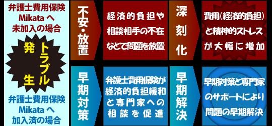 弁護士保険Mikataへ未加入の場合・弁護士保険Mikataへ加入済の場合