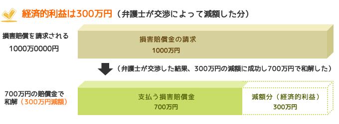 経済的利益は300万円(弁護士が交渉によって減額した分)