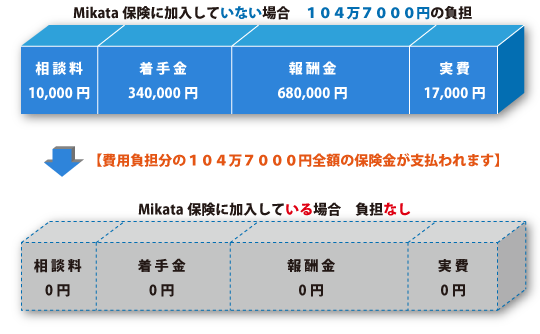 Mikata保険に加入していない場合、104万7000円の負担→【費用負担分の104万7000円全額の保険金が支払われます】→Mikata保険に加入している場合、負担なし