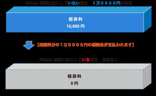 Mikata保険に加入していない場合、1万0000円の負担→【相談料分の1万0000円の保険金が支払われます】→Mikata保険に加入している場合、負担なし