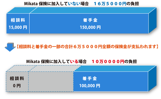 Mikata保険に加入していない場合、16万5000円の負担→【相談料と着手金の一部の合計6万5000円全額の保険金が支払われます】→Mikata保険に加入している場合、10万0000円の負担