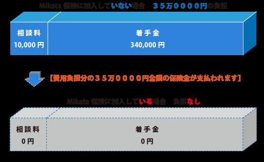 Mikata保険に加入していない場合、35万0000円の負担→【費用負担分の35万0000円全額の保険金が支払われます】→Mikata保険に加入している場合、負担なし